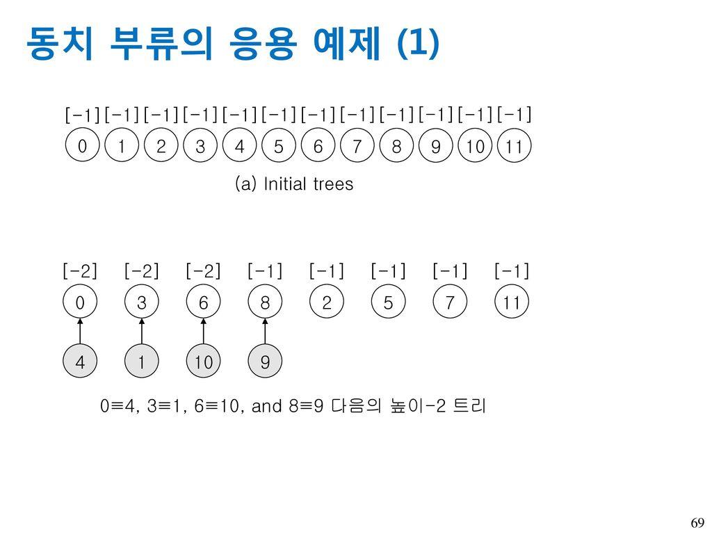 동치 부류의 응용 예제 (1) [-1] 1 2 3 4 5 6 7 8 9 10 11 (a) Initial trees